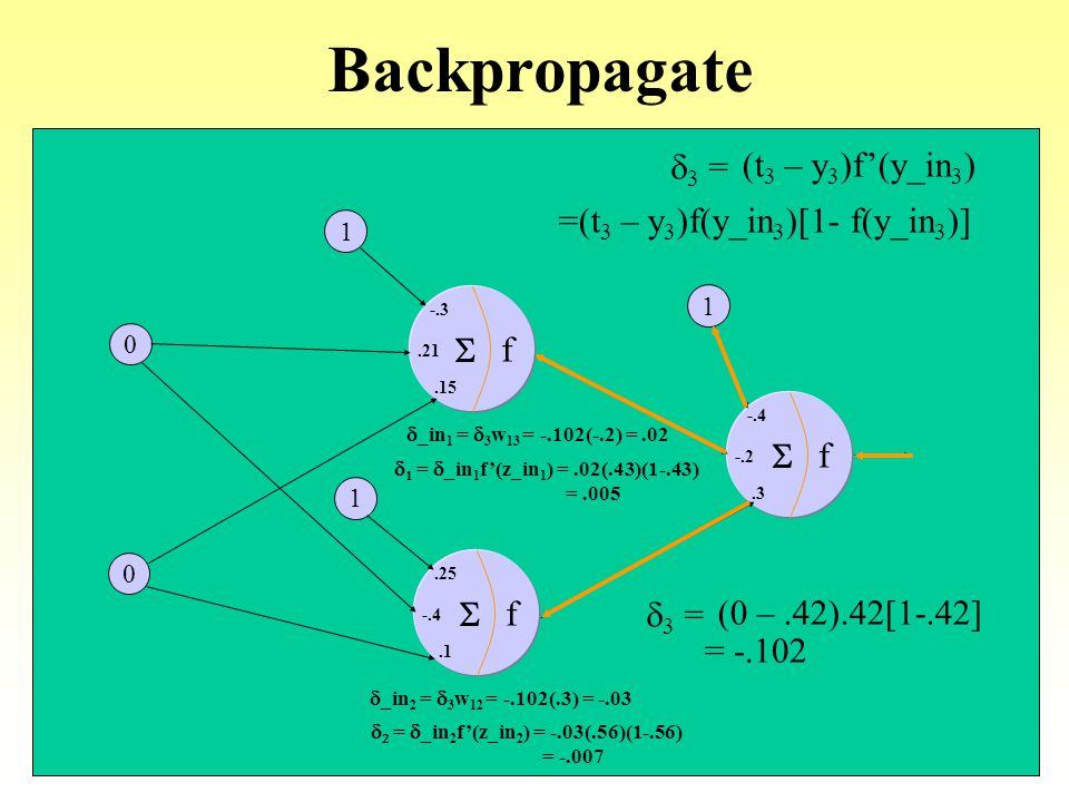 Backpropagate d3 = (t3 – y3)f'(y_in3) =(t3 – y3)f(y_in3)[1- f(y_in3)]